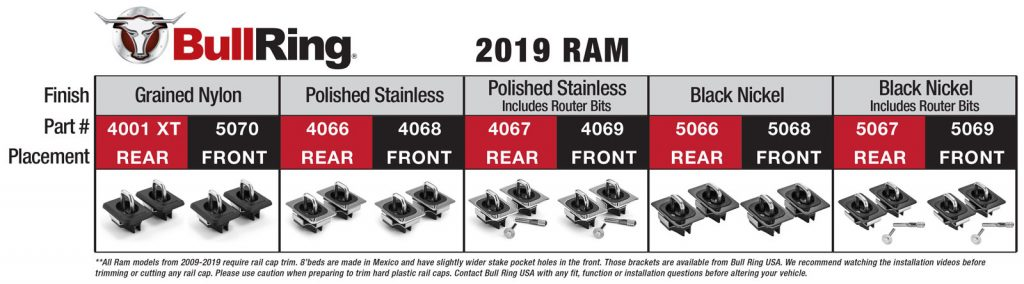 Ram 2019 Fitment Chart for BullRing Tie Downs